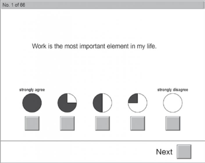 نمایی از آزمون AVEM رفتار مربوط به کار و الگوهای تجربه
